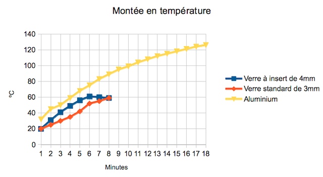 Comparatif du temps de chauffe des lit chauffant