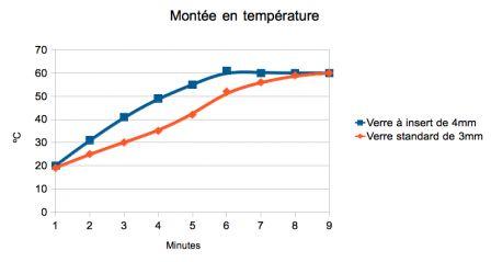 Courbes de montée en température